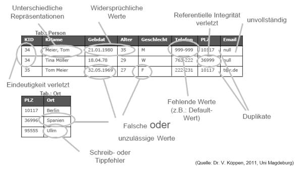 Beispiele für die Beschreibung von Daten
